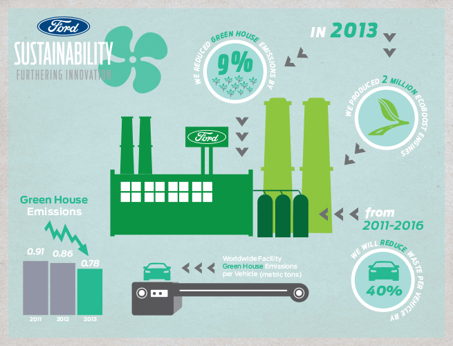 Greenhouse Gases Initiatives