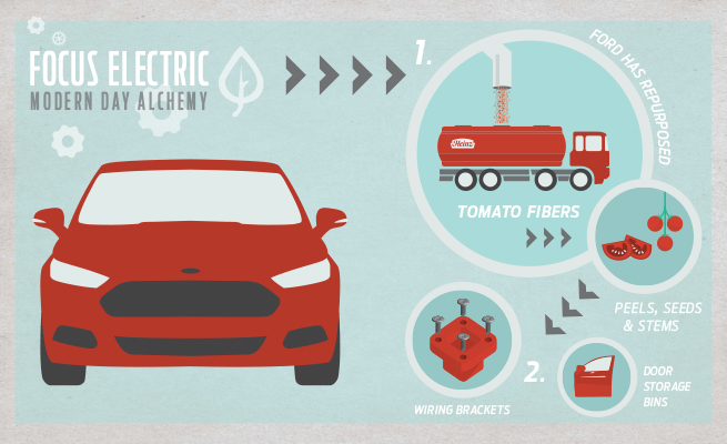 Modern Day Alchemy: The Art of Turning Tomatoes Into Cars