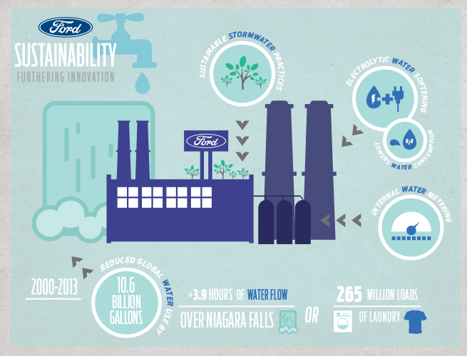 Water Use Initiatives