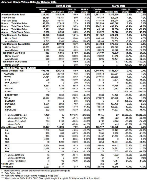 Honda Automobiles: Honda Division Breaks Another Monthly