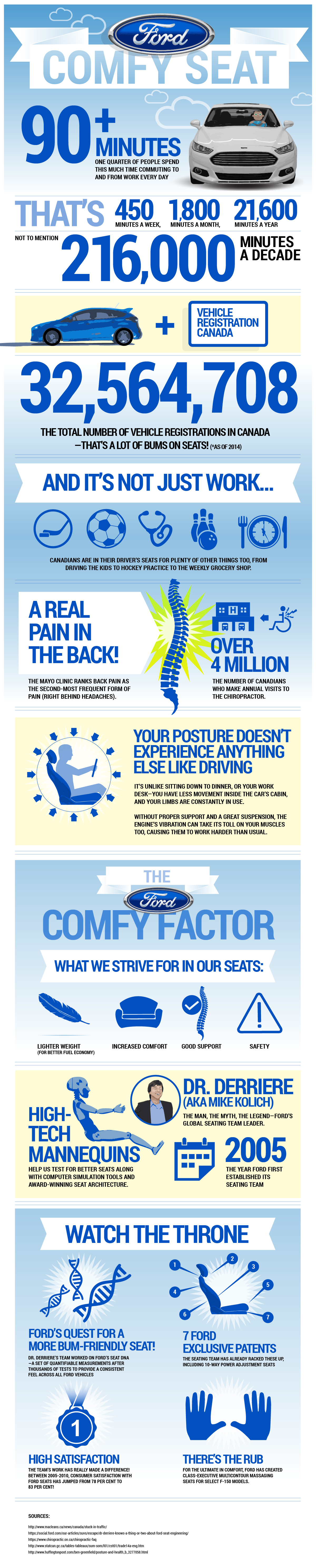 Ford is dedicated to a scholarship of sitting, and anticipating a safest, many gentle and many ergonomically-friendly chair possible. This Infographic sum many of a stats that support a need for a some-more gentle seat, and a ways that Ford is creation it happen.